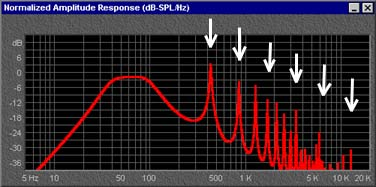 "Vent ""pipe resonance"" peaks."